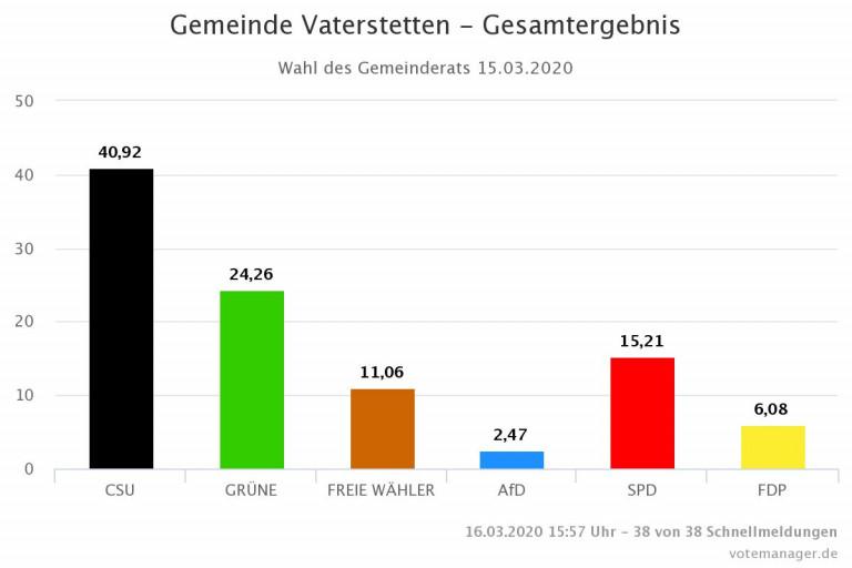 Gemeinderat Wahlergebnis 2020